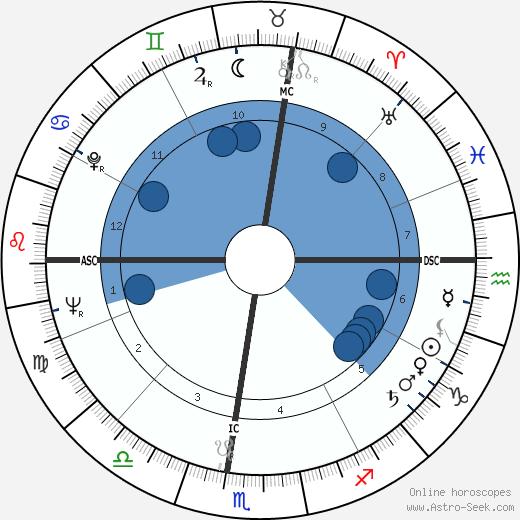 Lyle Ritz wikipedia, horoscope, astrology, instagram