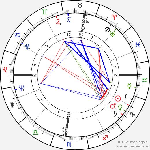 Lyle Ritz tema natale, oroscopo, Lyle Ritz oroscopi gratuiti, astrologia