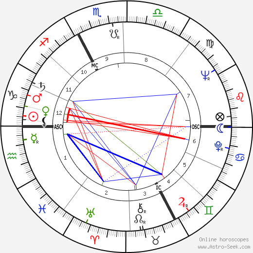 Michel Chapuis astro natal birth chart, Michel Chapuis horoscope, astrology