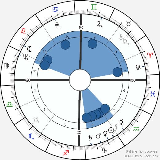 Nicole Ladmiral wikipedia, horoscope, astrology, instagram