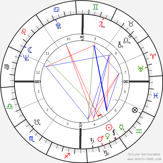 Nicole Ladmiral astro natal birth chart, Nicole Ladmiral horoscope, astrology