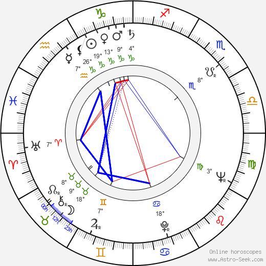 Orhan Aksoy birth chart, biography, wikipedia 2020, 2021