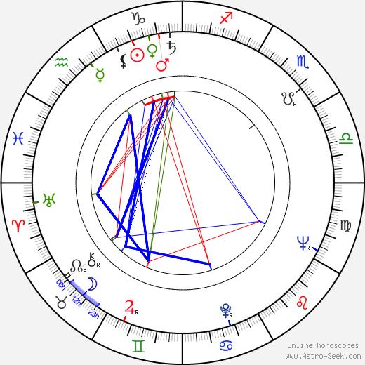 Orhan Aksoy birth chart, Orhan Aksoy astro natal horoscope, astrology