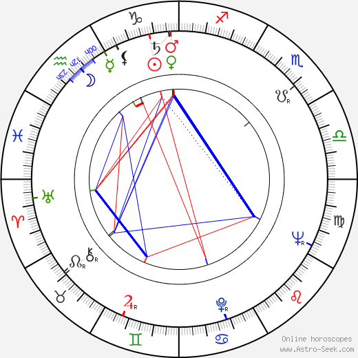 Peter Miller birth chart, Peter Miller astro natal horoscope, astrology