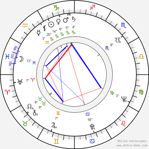 Raikko Pihlajamaa birth chart, biography, wikipedia 2019, 2020