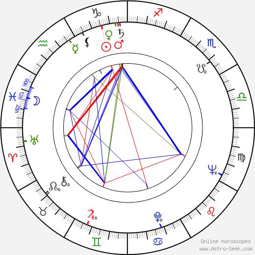 Raikko Pihlajamaa astro natal birth chart, Raikko Pihlajamaa horoscope, astrology