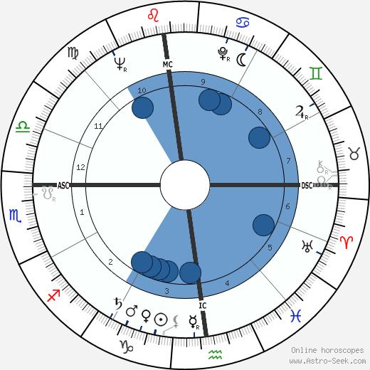 René Bonino wikipedia, horoscope, astrology, instagram