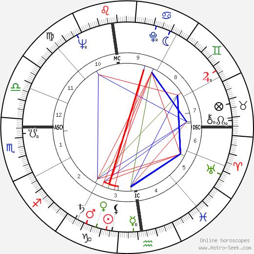 Рене Бонино René Bonino день рождения гороскоп, René Bonino Натальная карта онлайн