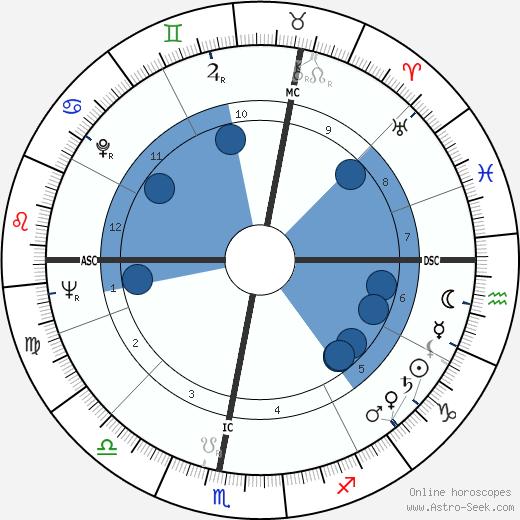 René Weissmann wikipedia, horoscope, astrology, instagram