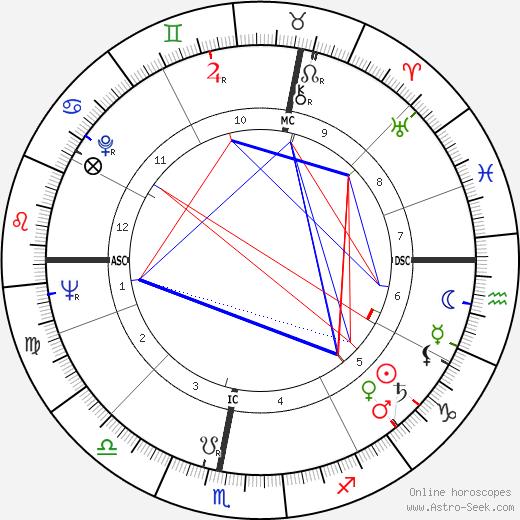 René Weissmann tema natale, oroscopo, René Weissmann oroscopi gratuiti, astrologia