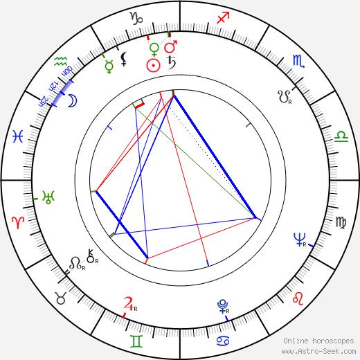 Роберт Лоджа Robert Loggia день рождения гороскоп, Robert Loggia Натальная карта онлайн