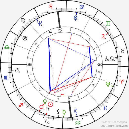 Roger Martine birth chart, Roger Martine astro natal horoscope, astrology