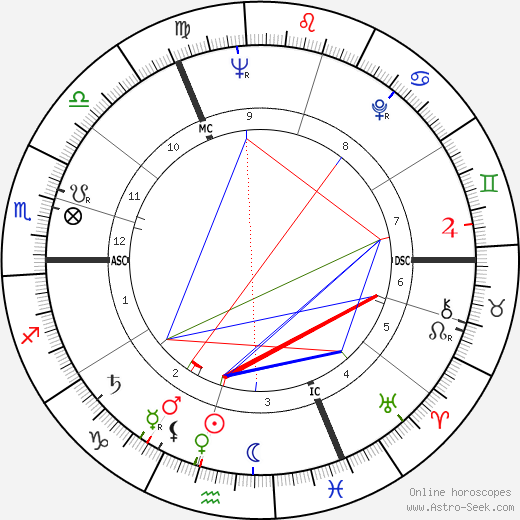 Roger Verbeke день рождения гороскоп, Roger Verbeke Натальная карта онлайн