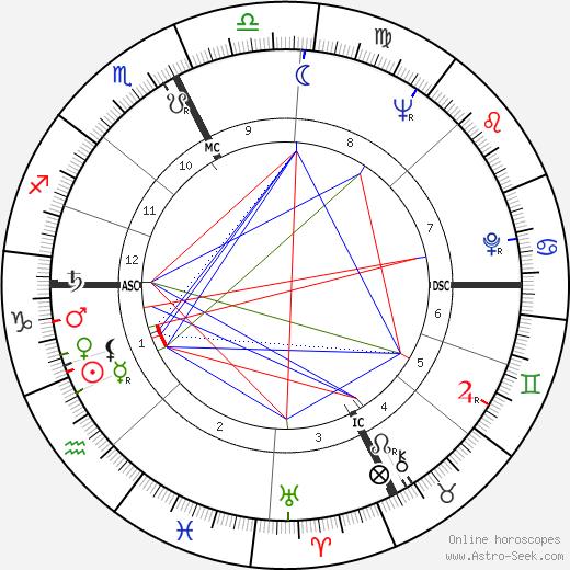 Типпи Хедрен Tippi Hedren день рождения гороскоп, Tippi Hedren Натальная карта онлайн