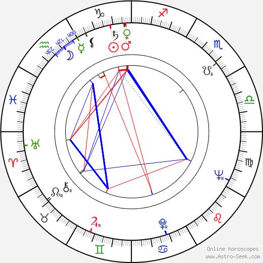 Tudor Gates birth chart, Tudor Gates astro natal horoscope, astrology