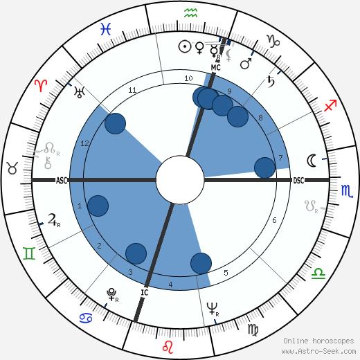 William E. Pogue wikipedia, horoscope, astrology, instagram