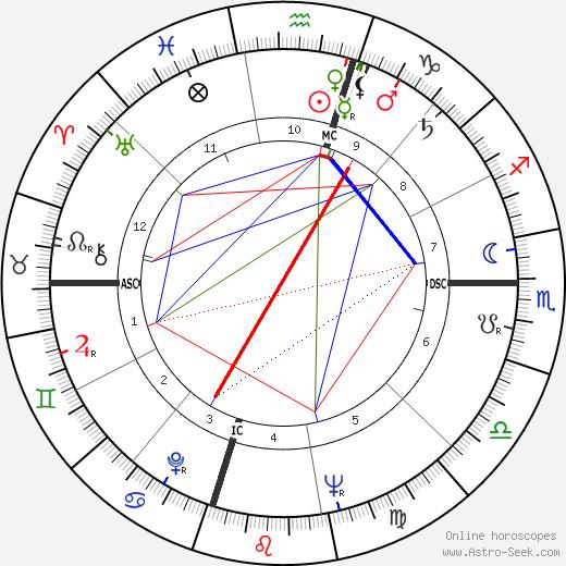 William E. Pogue день рождения гороскоп, William E. Pogue Натальная карта онлайн