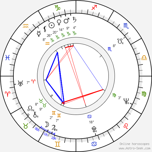 Witold Skaruch birth chart, biography, wikipedia 2018, 2019