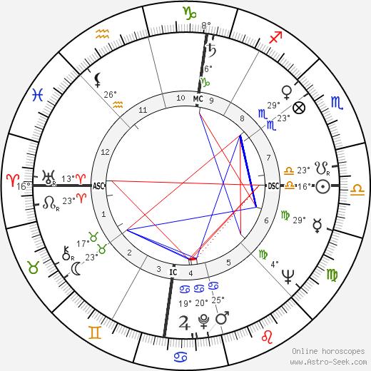 Adlai E. III Stevenson birth chart, biography, wikipedia 2019, 2020