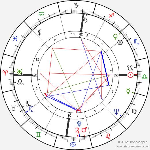 Adlai E. III Stevenson astro natal birth chart, Adlai E. III Stevenson horoscope, astrology