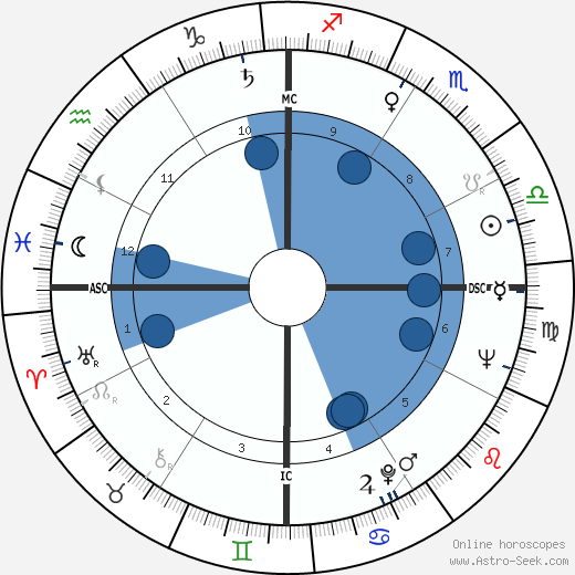 Anne Haddy wikipedia, horoscope, astrology, instagram