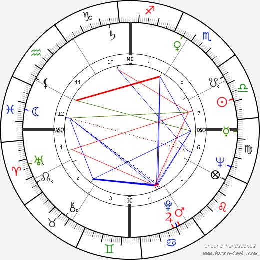 Anne Haddy день рождения гороскоп, Anne Haddy Натальная карта онлайн
