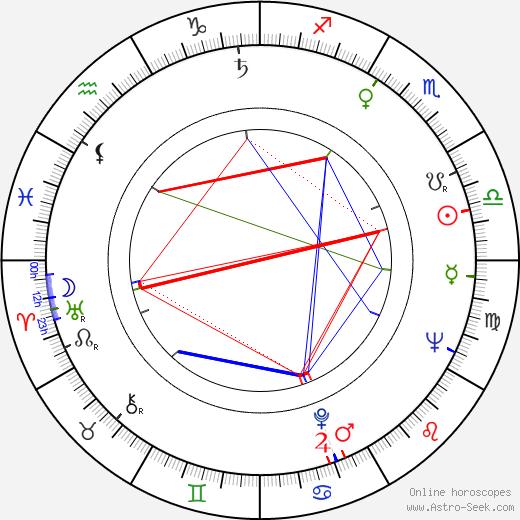 Arvo Aallas astro natal birth chart, Arvo Aallas horoscope, astrology