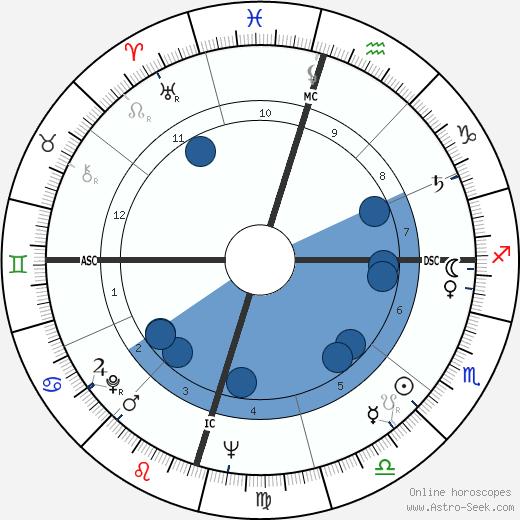 Big Bopper wikipedia, horoscope, astrology, instagram