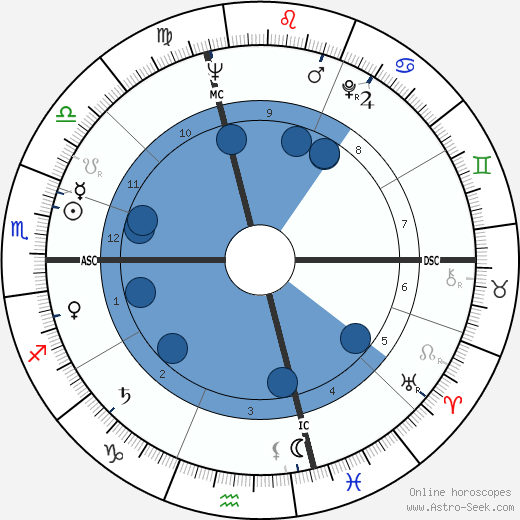 Bill Pearl wikipedia, horoscope, astrology, instagram