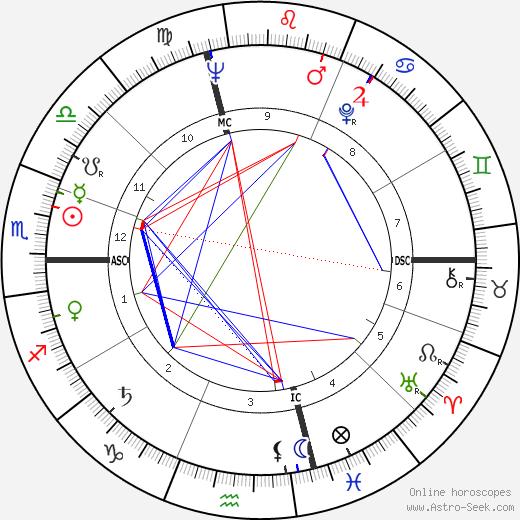 Bill Pearl tema natale, oroscopo, Bill Pearl oroscopi gratuiti, astrologia