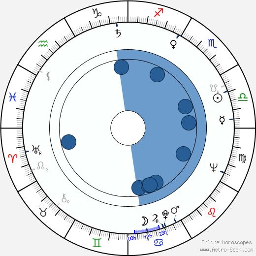 Boguslaw Sochnacki wikipedia, horoscope, astrology, instagram
