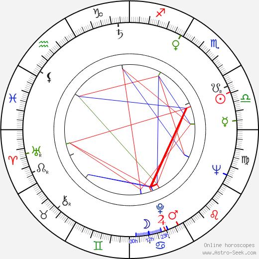 Boguslaw Sochnacki birth chart, Boguslaw Sochnacki astro natal horoscope, astrology