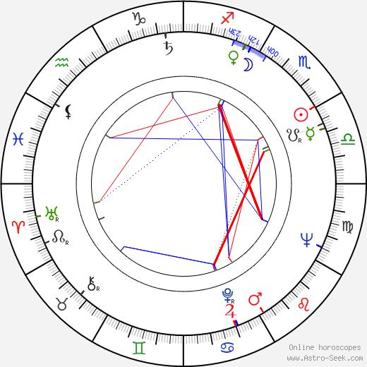 Brian Peck birth chart, Brian Peck astro natal horoscope, astrology