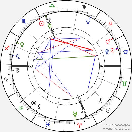 Brown Robert Delford день рождения гороскоп, Brown Robert Delford Натальная карта онлайн