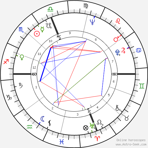 Clifford Brown astro natal birth chart, Clifford Brown horoscope, astrology