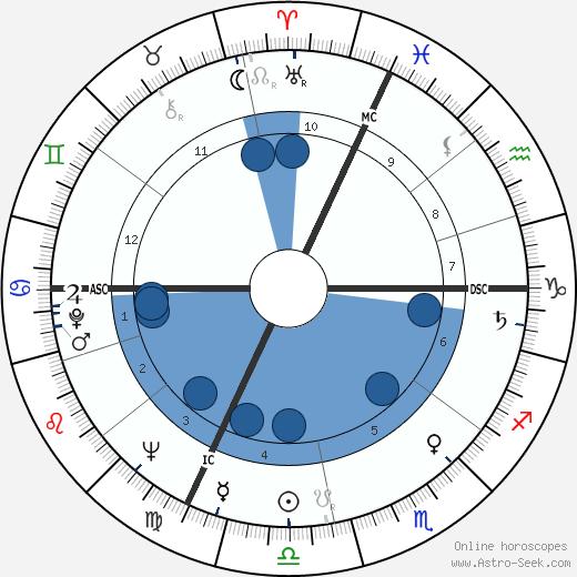 Cosetta Greco wikipedia, horoscope, astrology, instagram