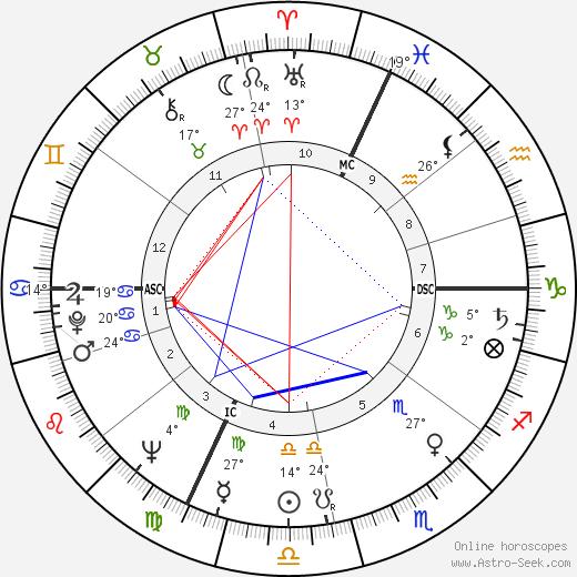 Cosetta Greco birth chart, biography, wikipedia 2019, 2020