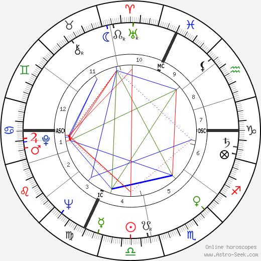 Cosetta Greco birth chart, Cosetta Greco astro natal horoscope, astrology