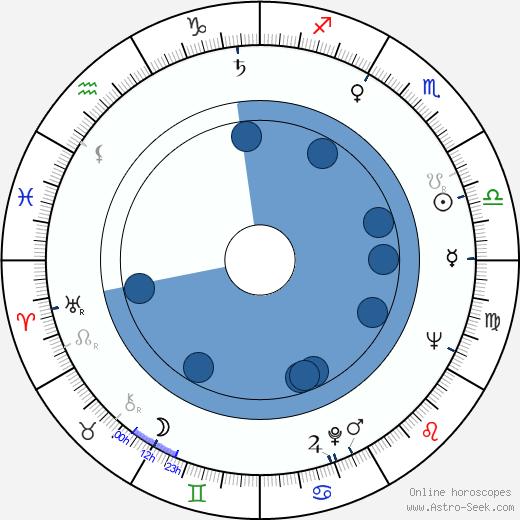 Dagobert Lindlau wikipedia, horoscope, astrology, instagram