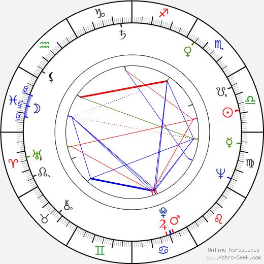 Dieter Perlwitz birth chart, Dieter Perlwitz astro natal horoscope, astrology