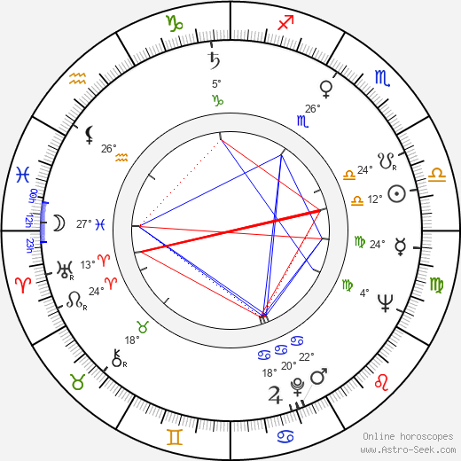 Edward Skórzewski birth chart, biography, wikipedia 2018, 2019