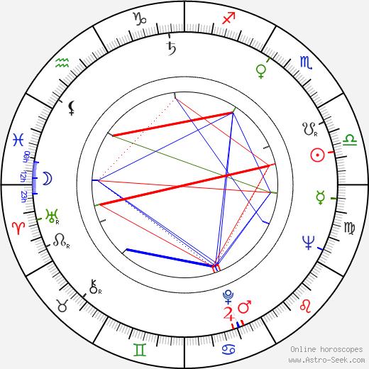Edward Skórzewski astro natal birth chart, Edward Skórzewski horoscope, astrology