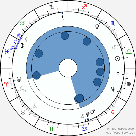 Erwin C. Dietrich wikipedia, horoscope, astrology, instagram