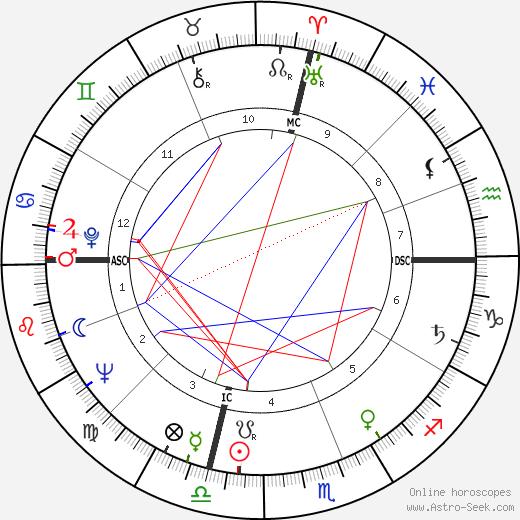 Fran Moore tema natale, oroscopo, Fran Moore oroscopi gratuiti, astrologia