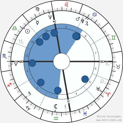 Gay Gaer Luce wikipedia, horoscope, astrology, instagram