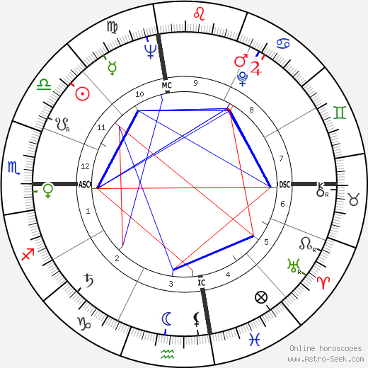Gay Gaer Luce tema natale, oroscopo, Gay Gaer Luce oroscopi gratuiti, astrologia