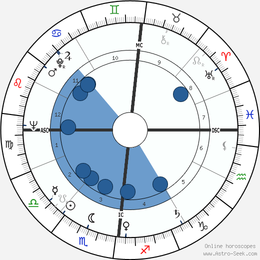 Gérard Blain wikipedia, horoscope, astrology, instagram