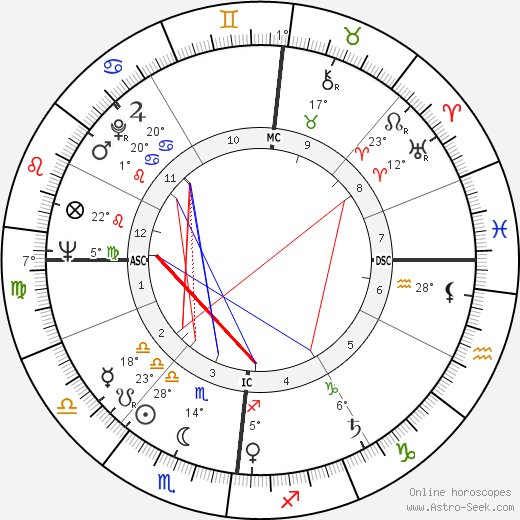 Gérard Blain birth chart, biography, wikipedia 2019, 2020