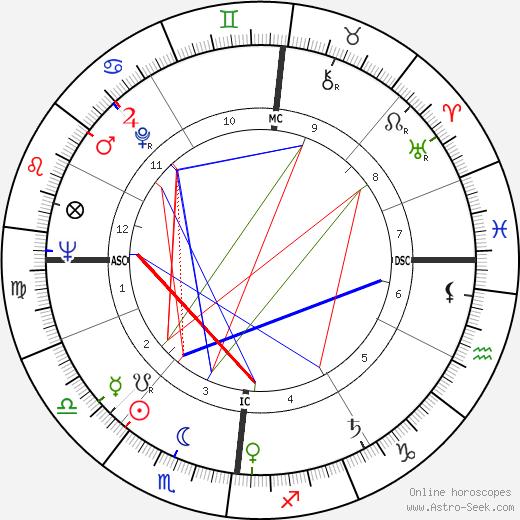 Gérard Blain astro natal birth chart, Gérard Blain horoscope, astrology