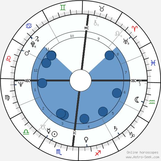 Gian Vittorio Baldi wikipedia, horoscope, astrology, instagram